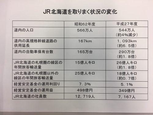 JR北海道を取りまく状況の変化
